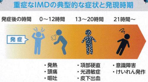 4価髄膜炎菌ワクチン メナクトラ(要予約)※
