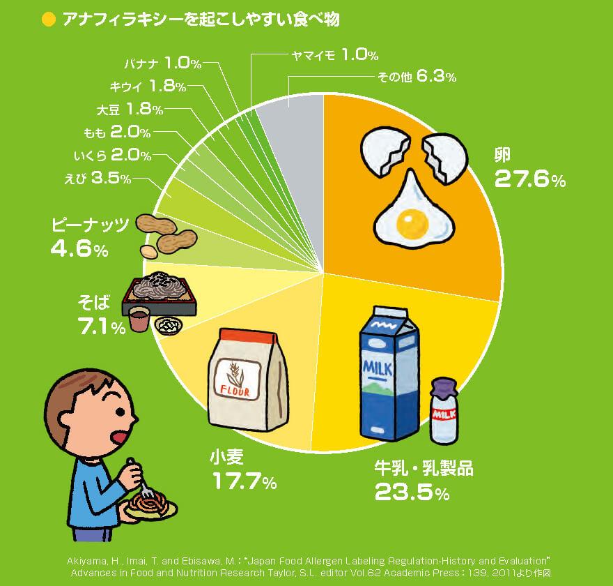 アナフィラキシーを起こしやすい食べ物